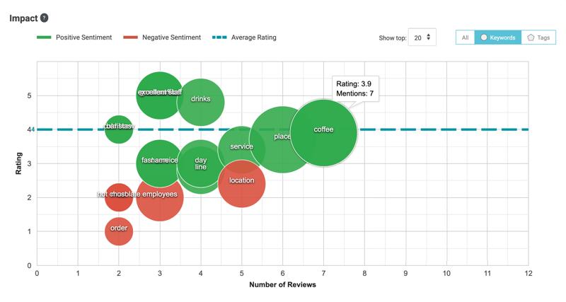 insights report impact keywords