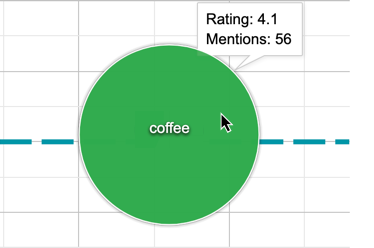 insights report impact term hover