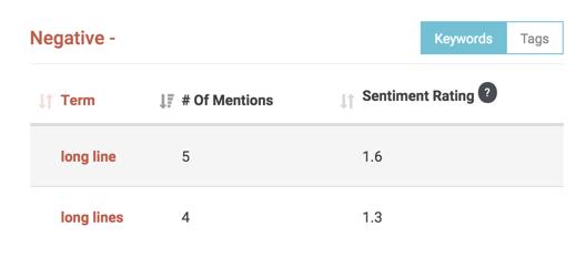 insights report sentiment long line