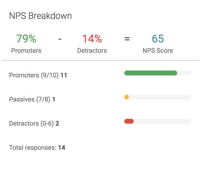 performance report nps breakdown