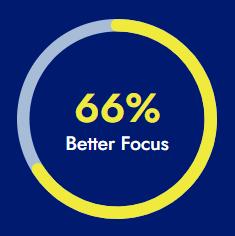 66% Say Marketing Data Provides Better Focus