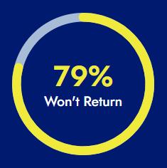 79% Won't Return