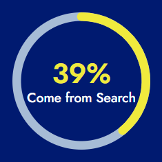39% Come From Search
