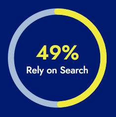 49% Rely on Search