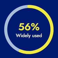 56%  Use Google Analytics