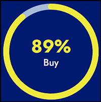 89% Make a Purchase