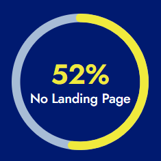 52% Had no Landing Page