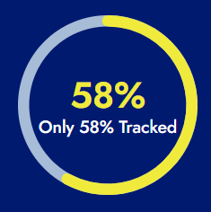 Only 58% Had Tracking