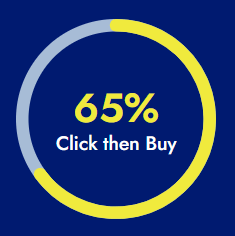 65% Make Purchases