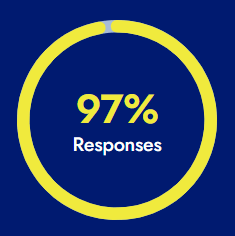 97% Read Businesses' Responses